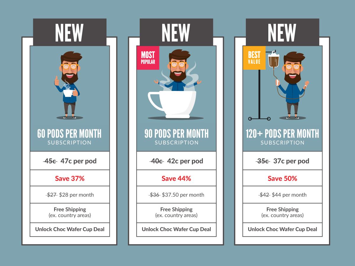 Urban Brew Price Rise Table