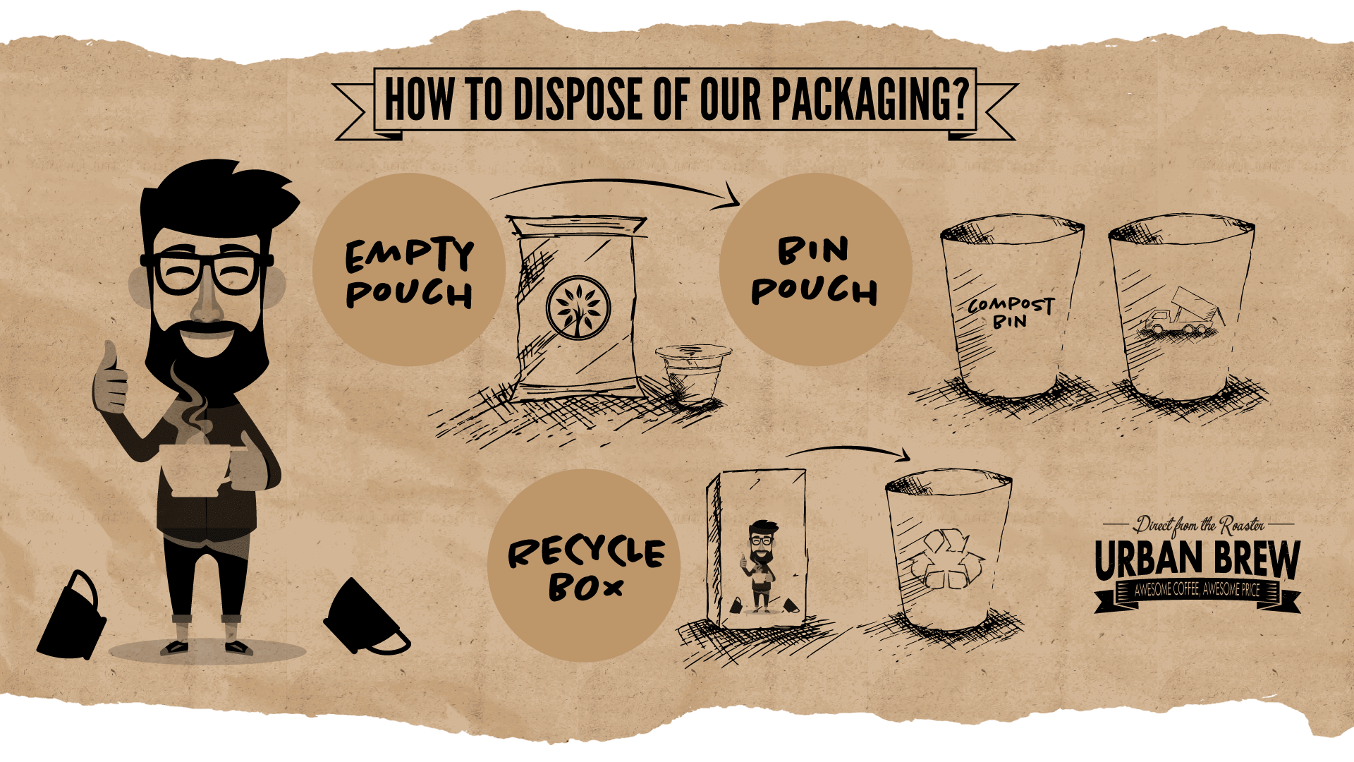 Recycling Coffee pod Packaging